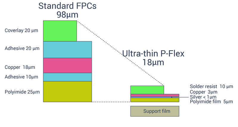 Ultra-thin single sided P-Flex: the thinnest FPC