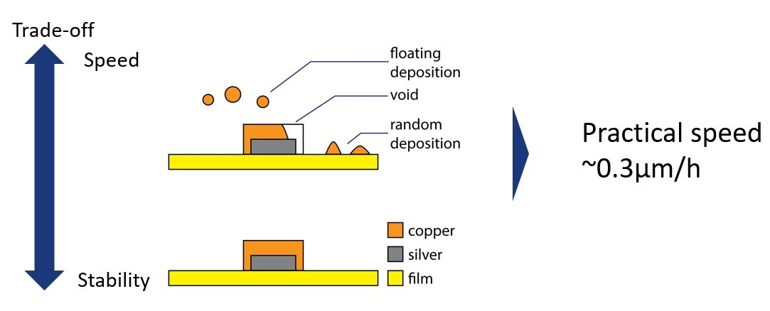 Conventional electroless Cu plating is slow because of its speed-stability trade-off