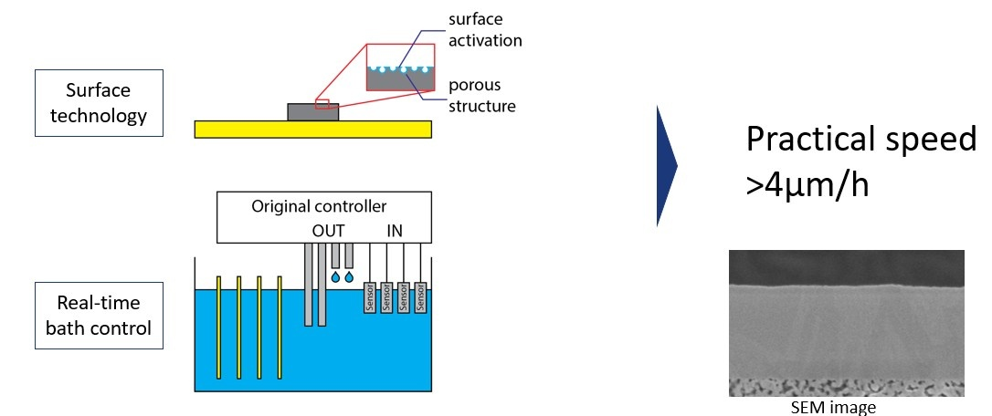 Original bath control and surface technology enables 10x faster electroless Cu plating
