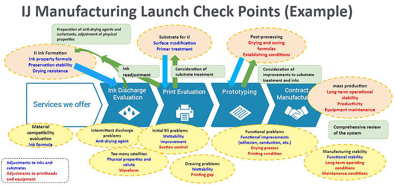 IJ_Manufacturing_Launch_Check_Points