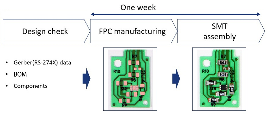 P-Flex Assembly Express: FPCBA within a week