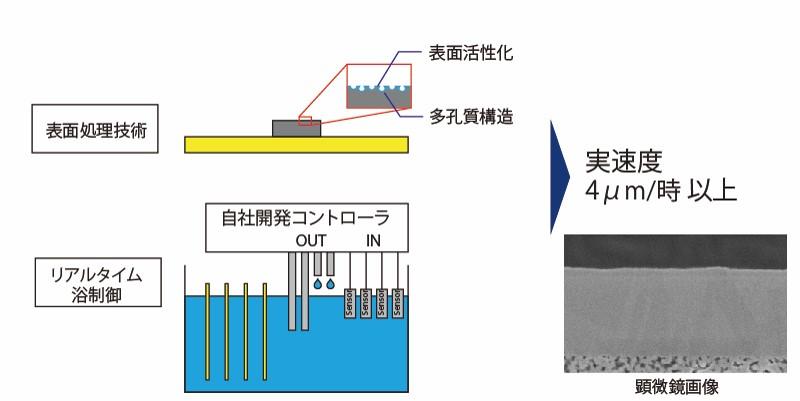 独自の浴制御と表面処理で10倍高速な無電解銅めっきを実現