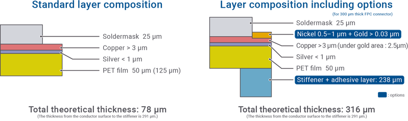 Layer structure of P-Flex® PET