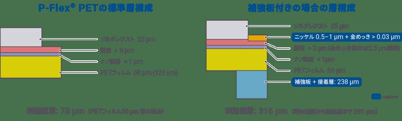 P-Flex® PET の層構成図