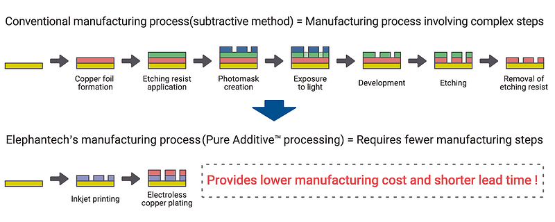 Pure-Additive-method