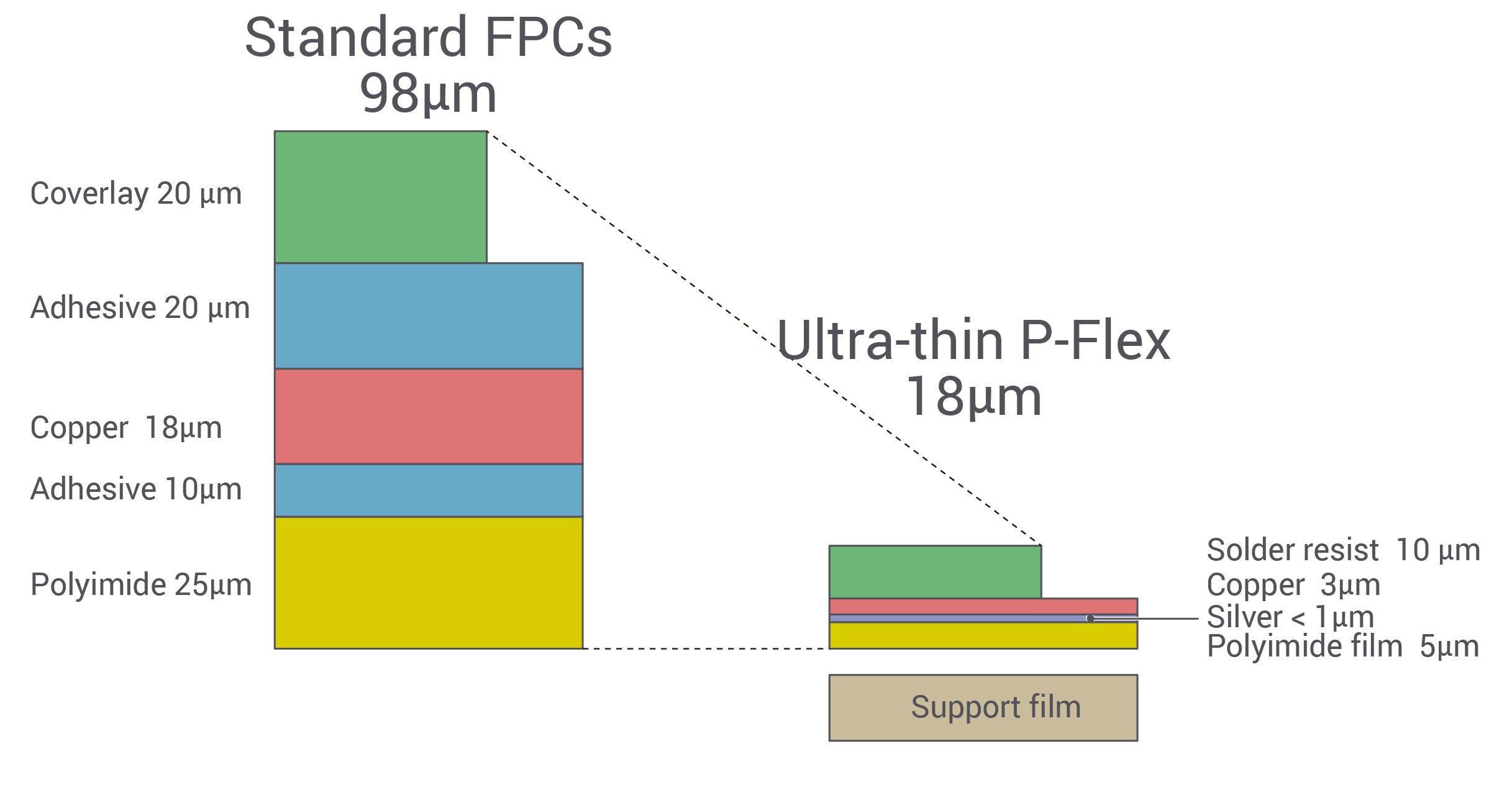 極薄片面 P-Flex™ : 最も薄いFPC