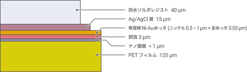 電気化学センサー 層構成例