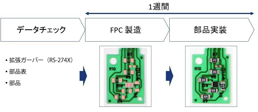 P-Flex™ ワンストップ試作サービス 一週間で実装まで