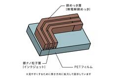 flex-pcb-manufacturing-methods