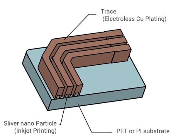 Layer configuration of P-Flex🄬