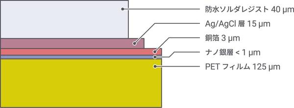 生体電極層構成図