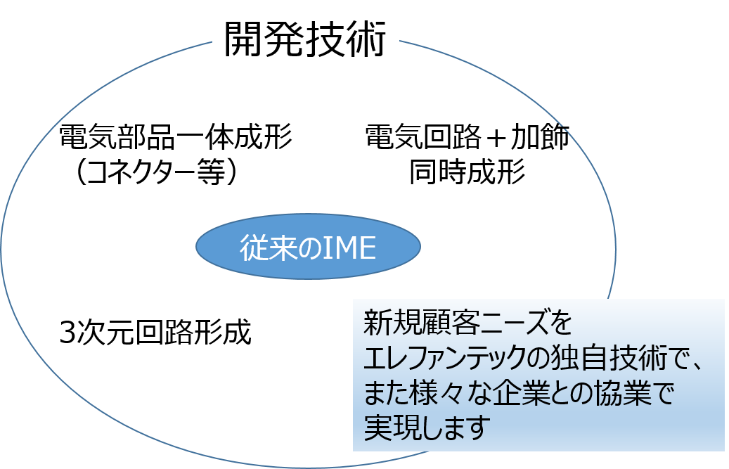 次世代 IME(In-Mold Electronics)技術