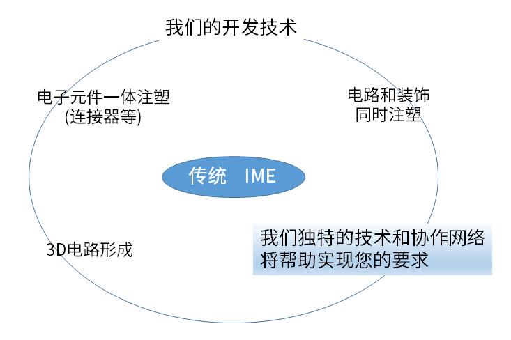 什么是IMPC实验室